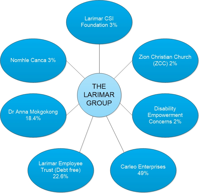 The Larimar Shareholding Structure